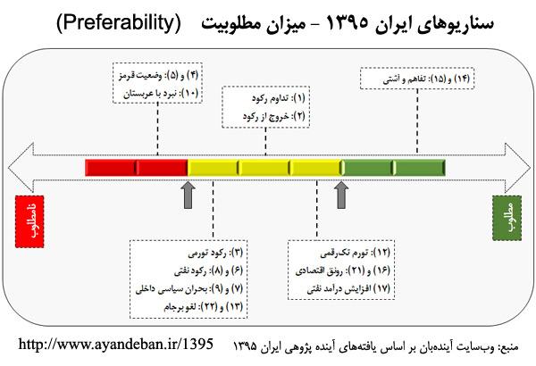 iran-1395-scenarios-preferability