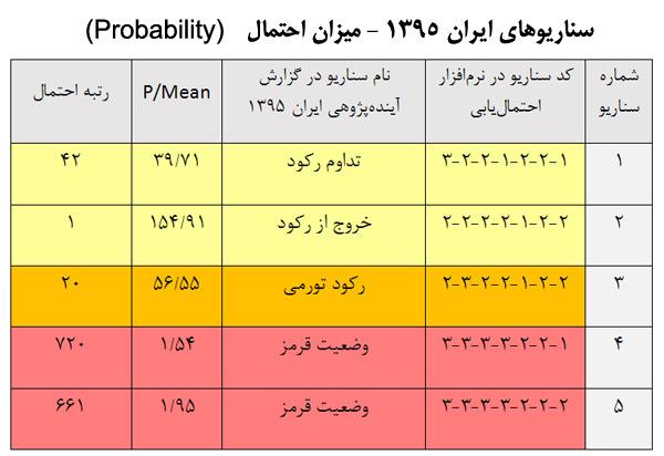 iran-1395-scenarios-probability